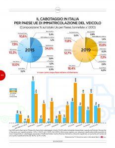 IL CABOTAGGIO IN ITALIA PER PAESE UE DI IMMATRICOLAZIONE DEL VEICOLO